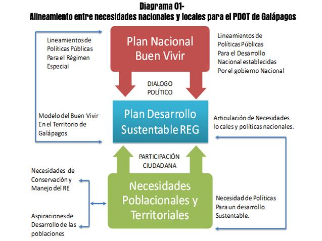 Plan De Desarrollo Y Ordenamiento Territorial De Gal Pagos