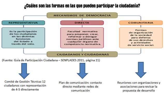 formas-de-participacion